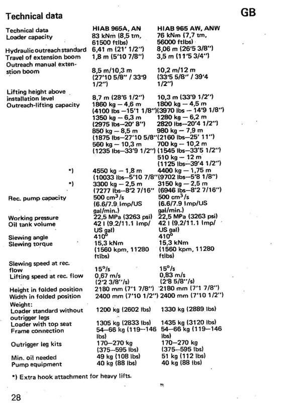 Hiab 965 tecknikal data.jpg