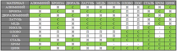 таблица-совместимости-металлов-и-сплавов.jpg
