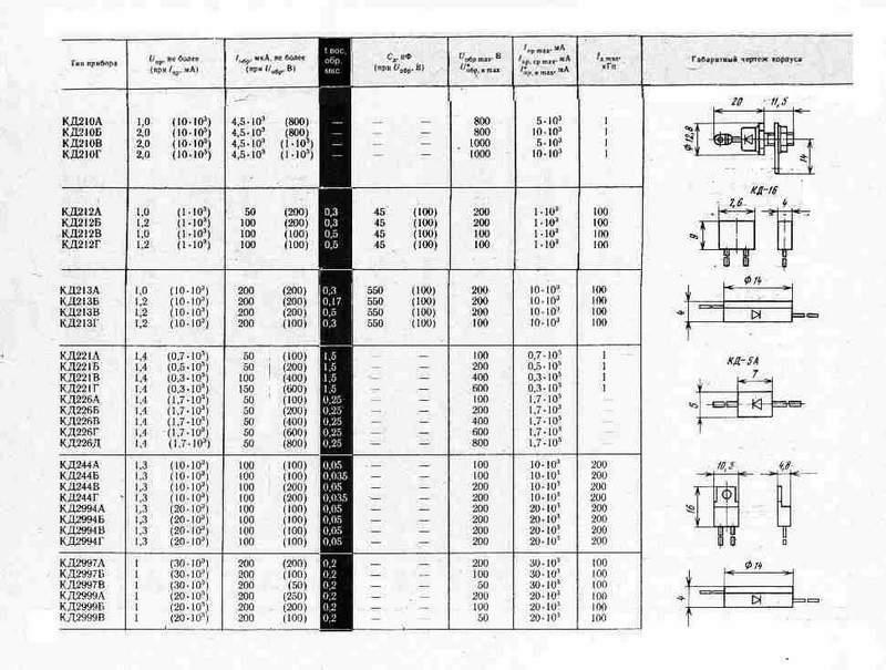 Диод КД514А — характеристики, параметры, аналоги ...